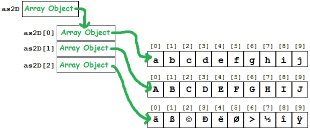 2D array is really an array of Array objects