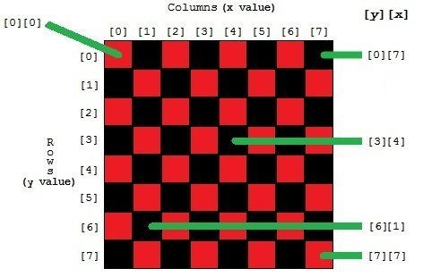 Checkerboard as an array