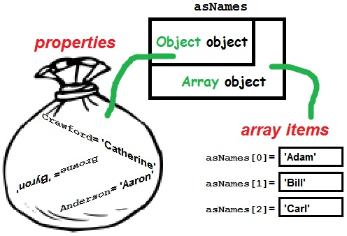 "The Associate Array is a ""bag of properties"" of the base Object object"