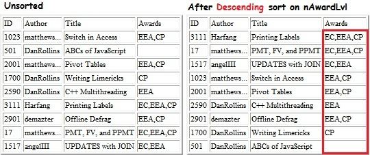 After coding to provide Descending sort