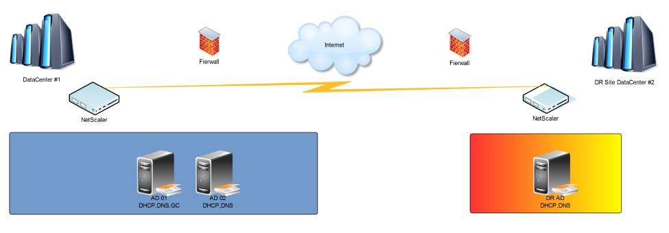 Domain Controller - DR design best practices