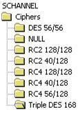 ciphers in registry