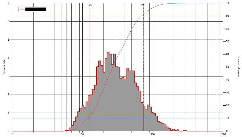 Cummulative Frequency Percentile Values