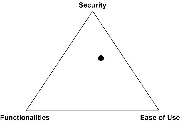 Security Triangle