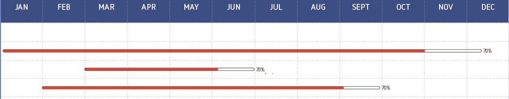 How to build an excel bar chart to reflect percentage completed