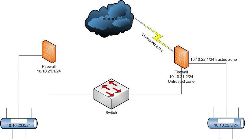 Firewall Zone design