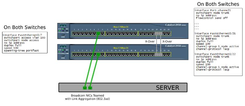 A simple diagram of the server + switch setup