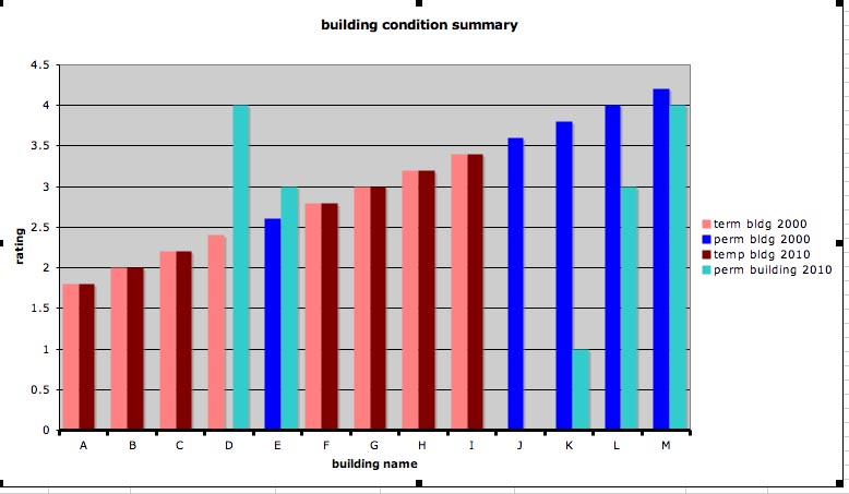 bldg summary