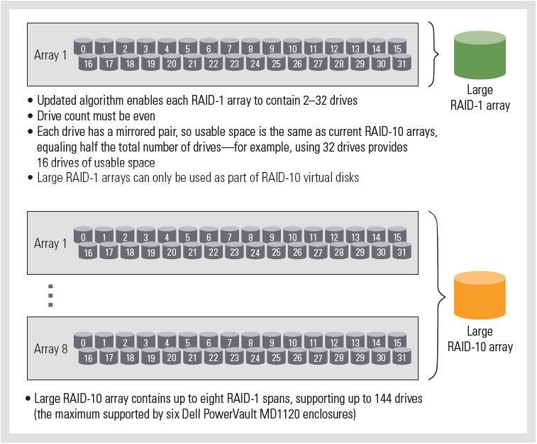 Dell Description of Spans Across RAID 10