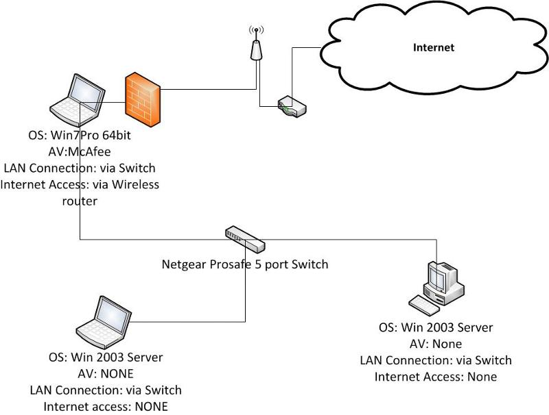 Network Layout