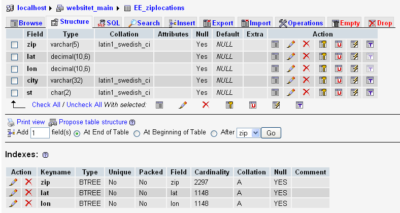 Structure of the ziplocations table