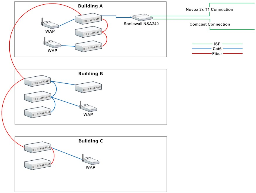 Network looping and failed dns network diagram ccuart Images