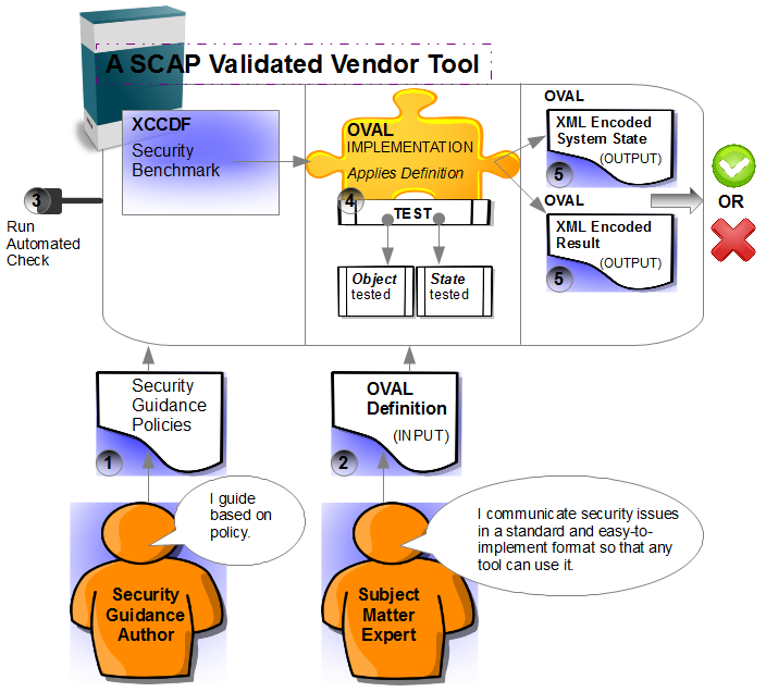 a SCAP validated vendor tool