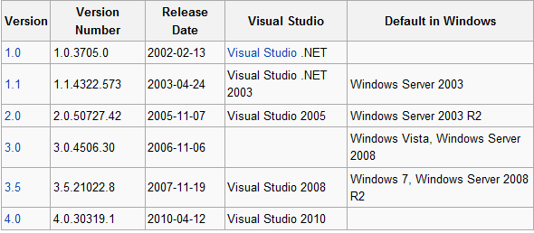 .Net Versions