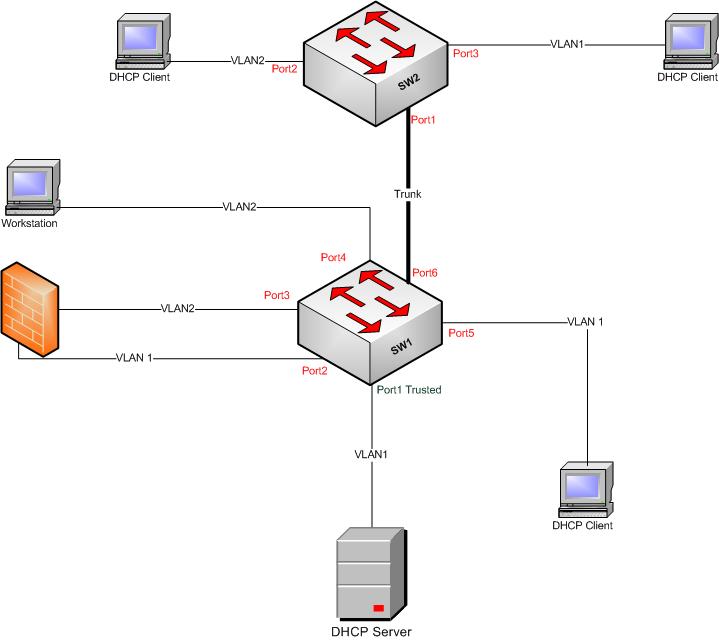 DHCP Smooping