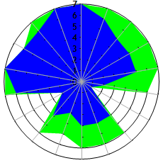 Radar Chart need X axis Radians to show