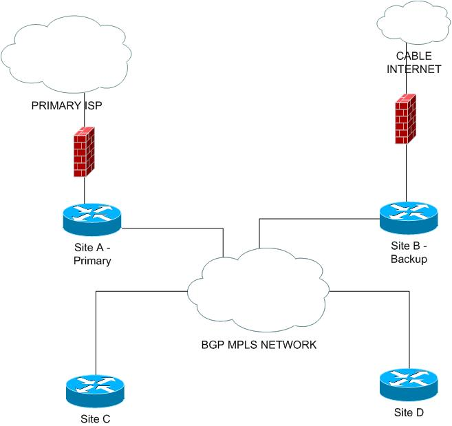 Cisco MPLS BGP Backup ISP