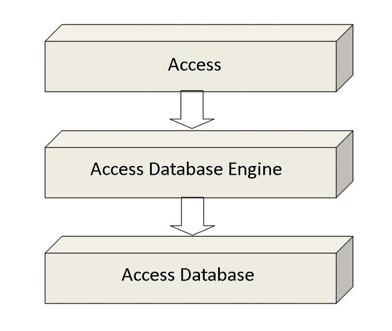 Figure 1 - Access as the Front-End and Back-End