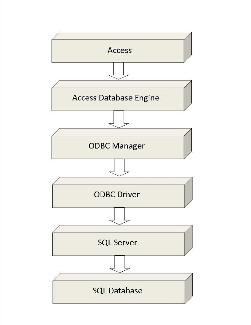 Figure 2 - Access Using Linked Tables to Communicate with SQL Server