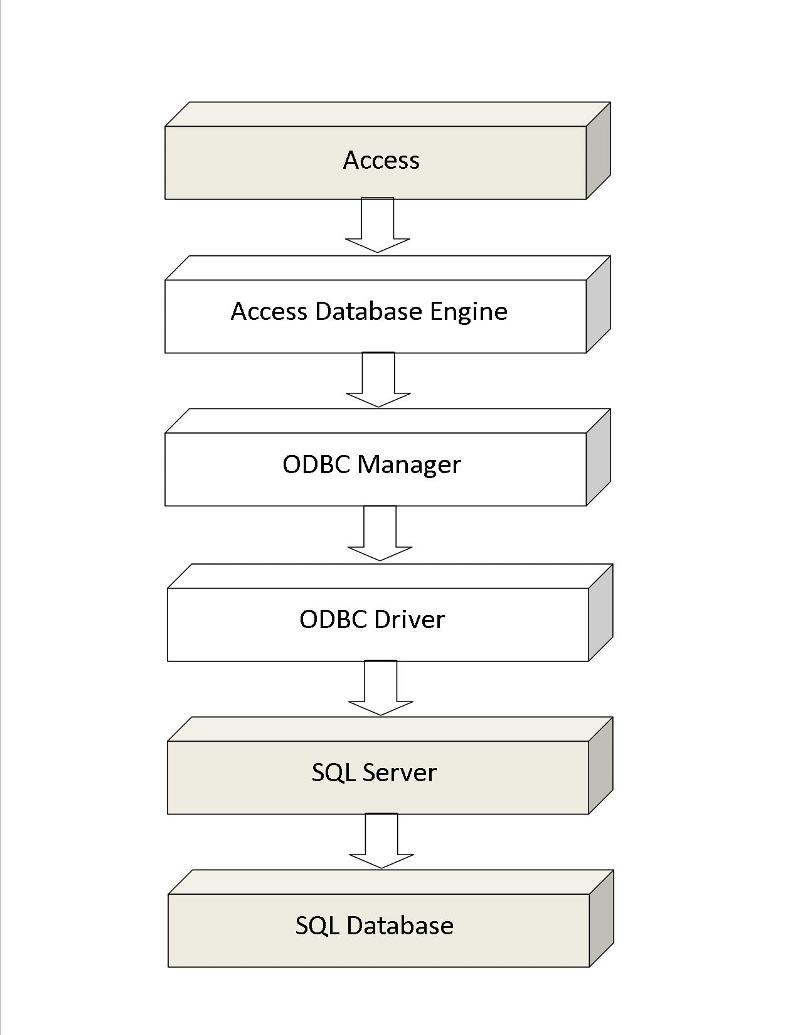Figure 3 - Access Using SQL Pass-Thru to Communicate with SQL Server