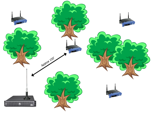 Wireless Park