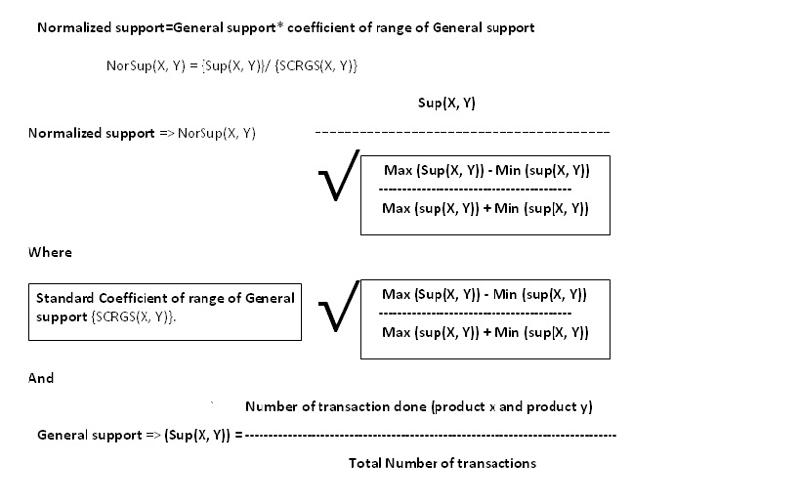 formula for normalized support
