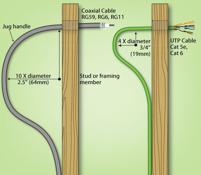 """Example of """"L"""" bend in UTP cable"""