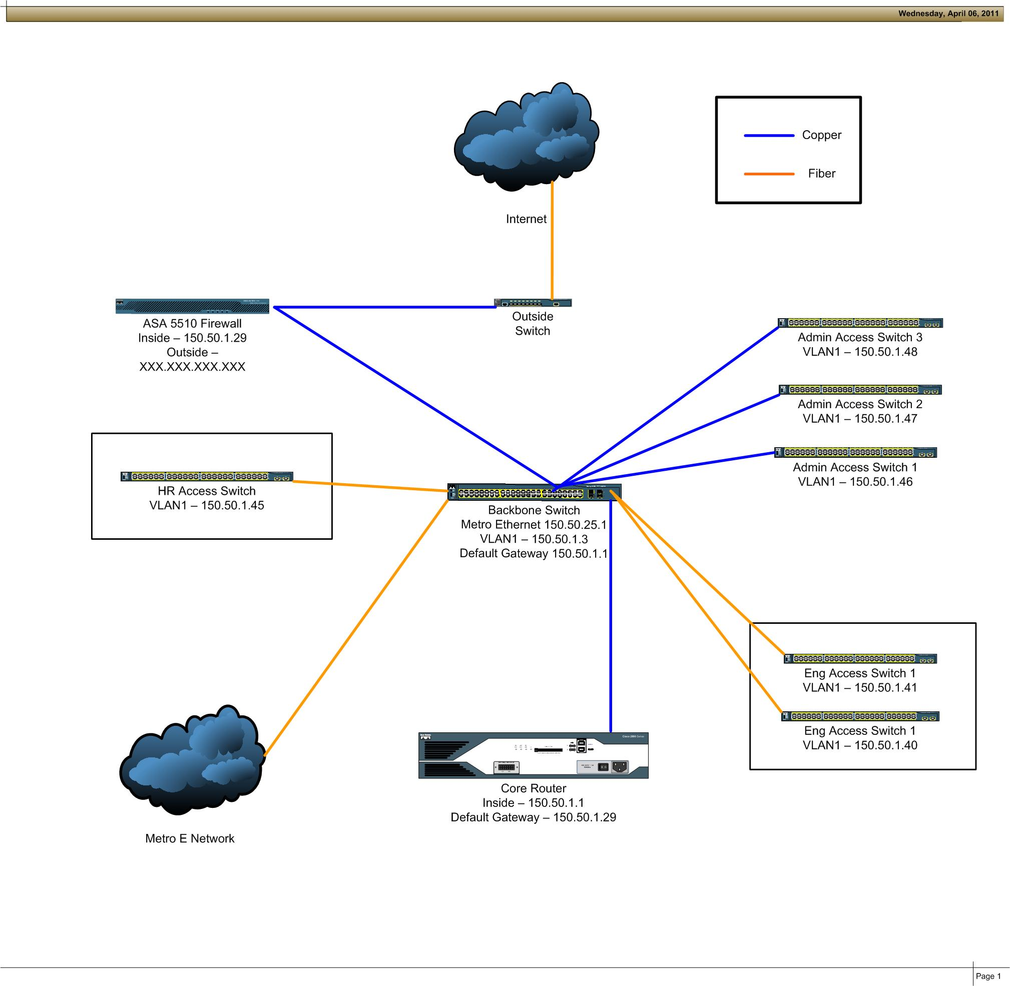 Cisco 2960 Switches & 2821 Router with Mitel VOIP System