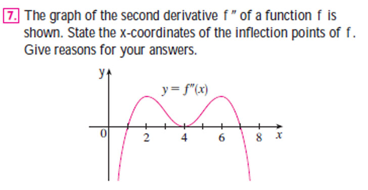 inflection point question