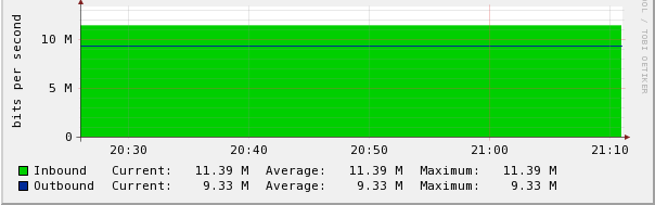 Cacti graphs not updating after reboot