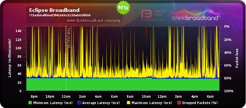 Broadband Quality