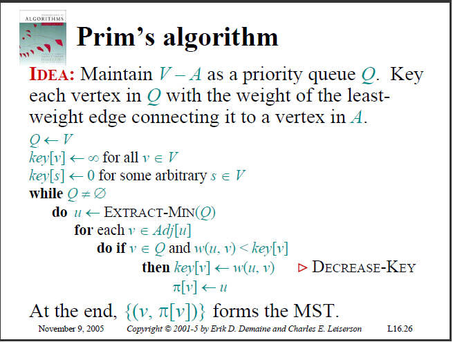 Prim's Algorithm Pseudo-Code