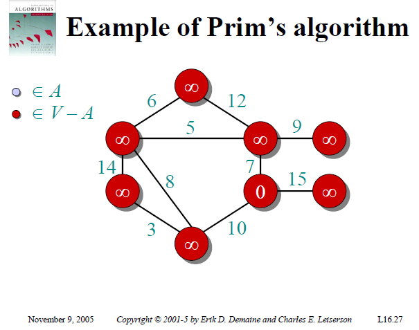 Graph MST Example