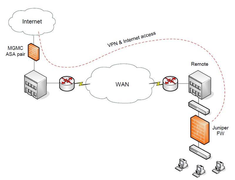 Remote site scenario