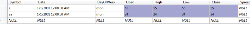 data as showing in table