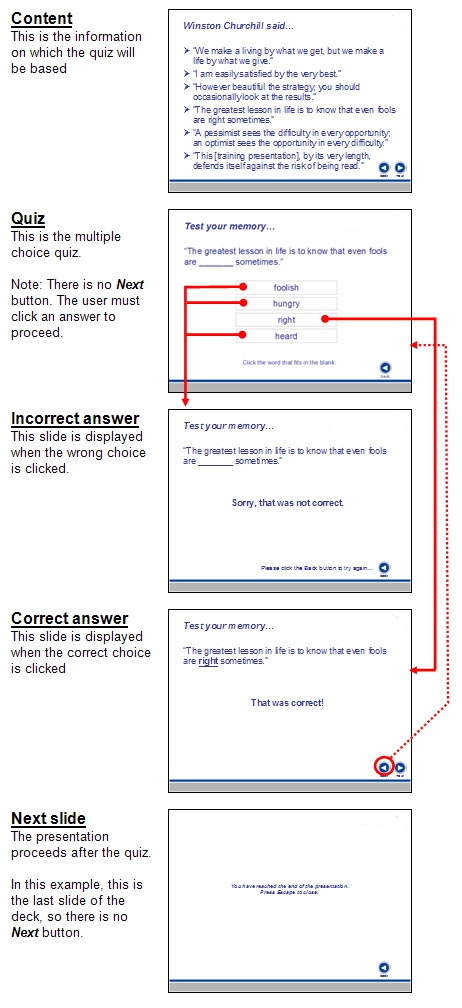 Overview of the structure and flow of the quiz