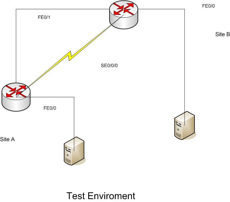 Test enviroment