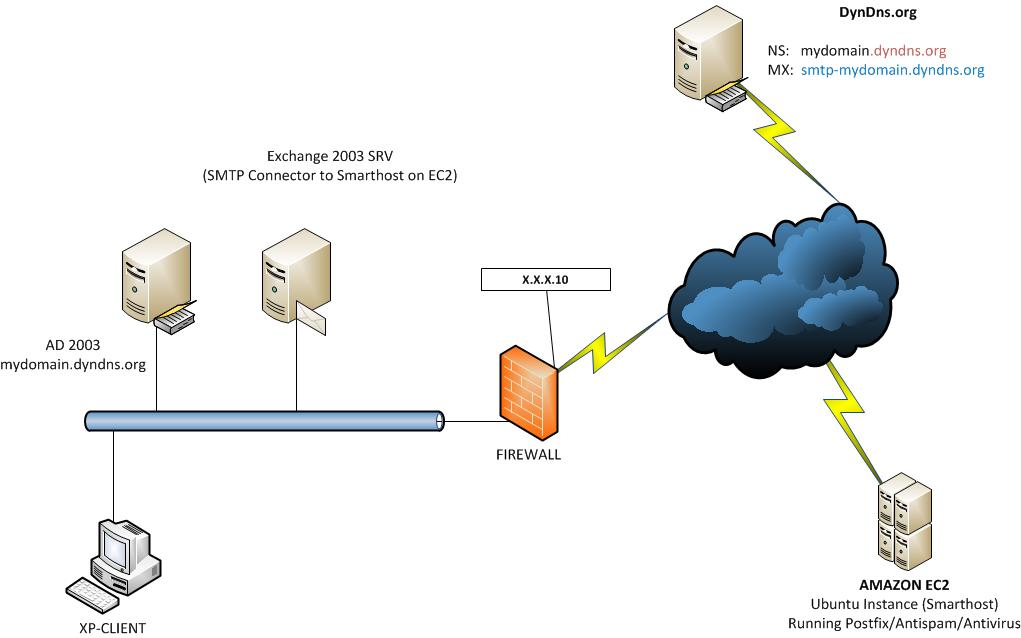 How to make a SMTP lab using MS Exchange 2003 and an Ubuntu