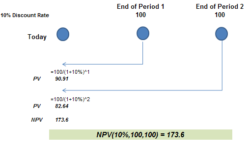 NPV - end period