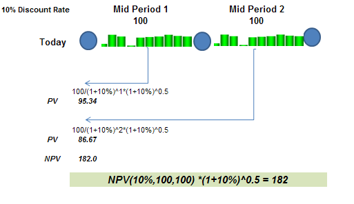 NPV - mid period