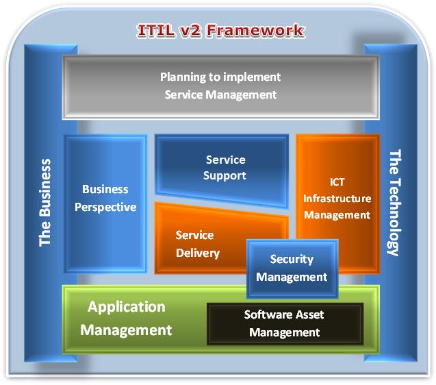 ITIL v2 Framework
