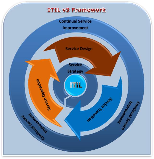 ITIL v3 Framework