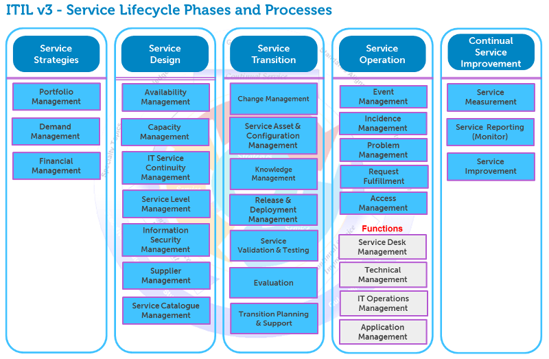 ITIL v3 Services Lifecycle Phases