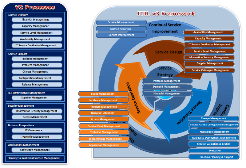 ITIL v2 Vs. v3 Framework Comparison (Graphical)