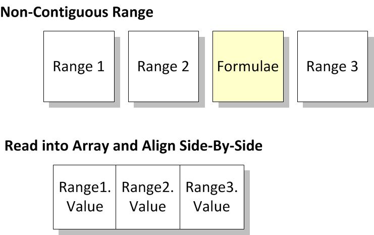 Excel VBA: Append New Data to the Right of Existing Array