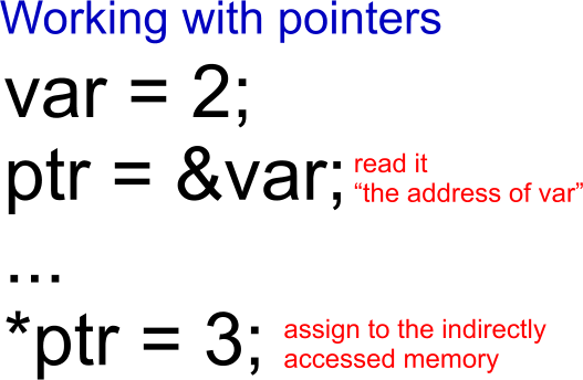 Working with pointers.