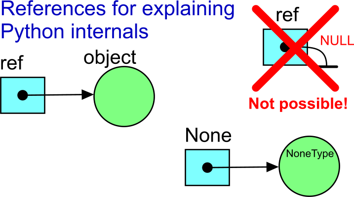 References for explaining Python internals -- graphically.