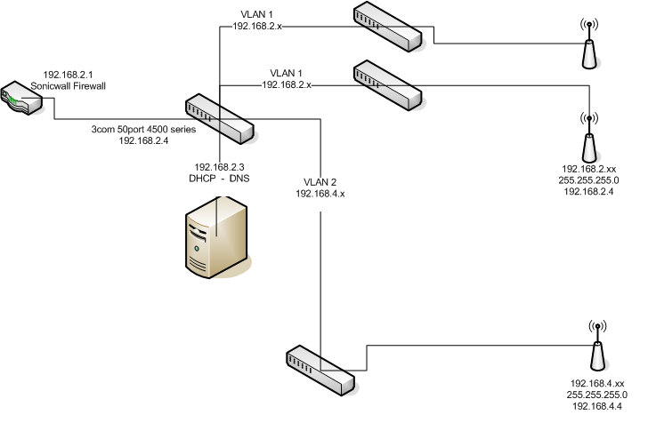 Sonicwall TZ170 Allow second Subnet