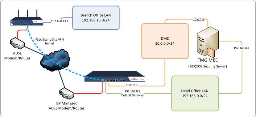 TMG MBE configuration to allow traffic to and from parallel