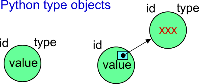 A separated type object.